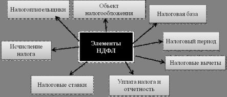 Код Ифнс По Тракторозаводскому Району Г. Челябинска